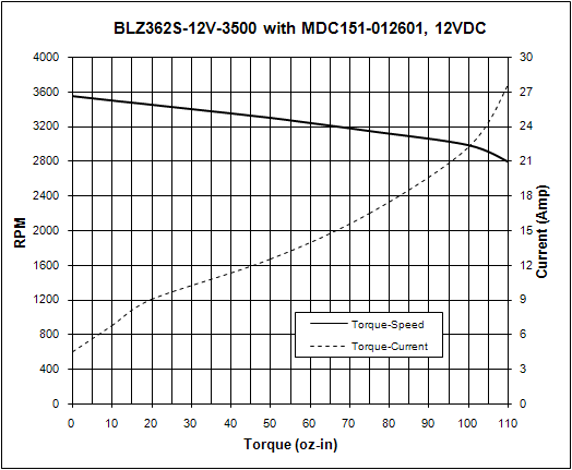Brushless Driver Controllers - MDC151-012601 Torque Curve