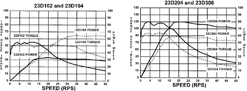 Stepper Drivers - 23D102+104+204+306 Torque Curves