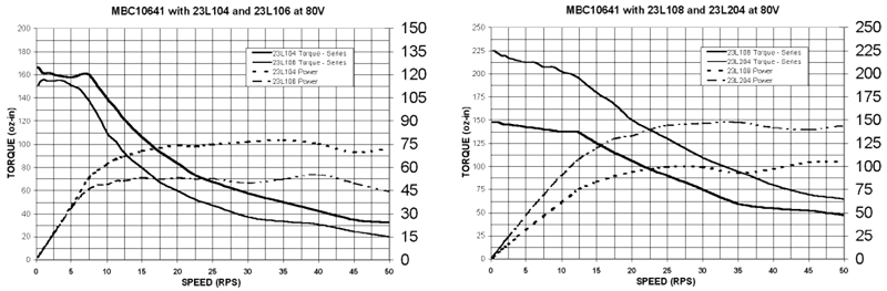 Stepper Drivers - 23L104 +23L106 Torque Curves
