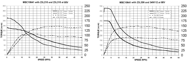 Stepper Drivers - 23L210 +23L310 Torque Curves