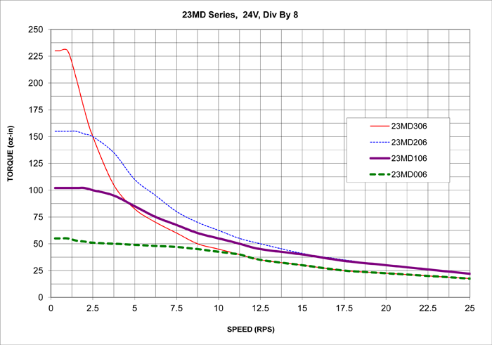Stepper Motors - 23MD Torque Curve