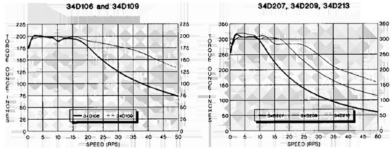 blhp101 - 7 1-12 5a current range
