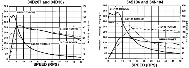 Stepper Drivers - 34D207+307+106+104 Torque Curves