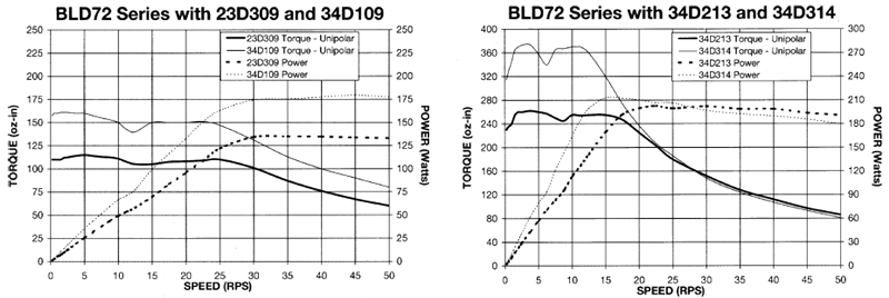 Stepper Drivers - BLD72 2 Torque Curves