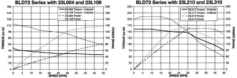 Stepper Drivers - BLD72 Torque Curves