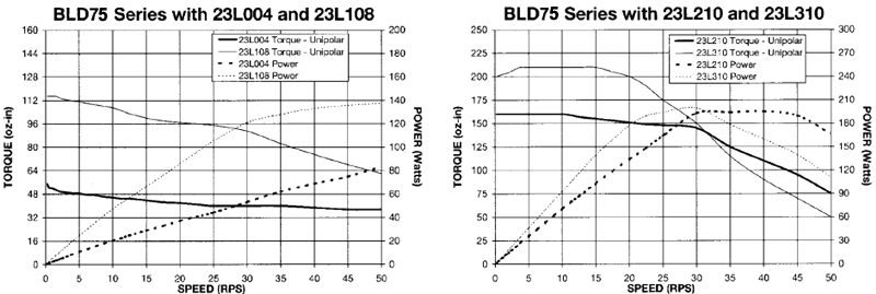 Stepper Drivers - BLD72 Torque Curves 1