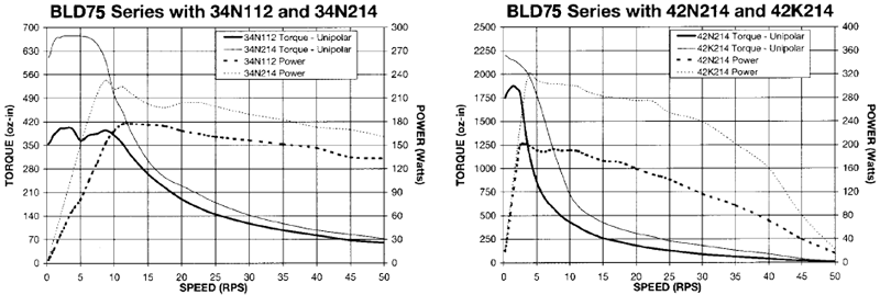 Stepper Drivers - BLD72 Torque Curves 3