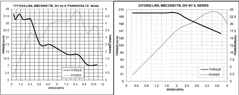 Stepper Drivers - 34R207+23L303S Torque Curves