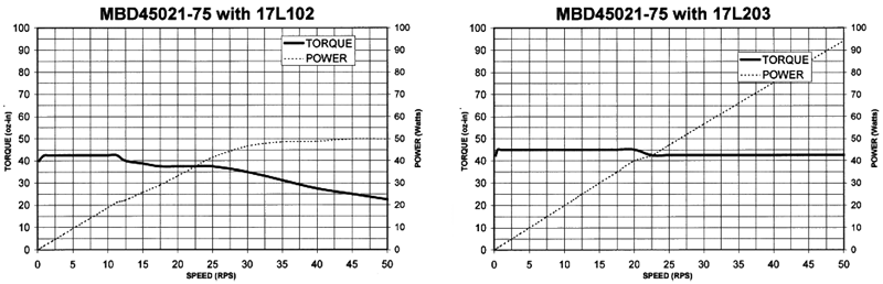 Stepper Drivers - MBD45021-75 Torque Curves