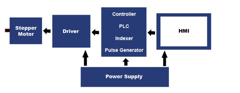 Block Diagram for Stepper Motor System