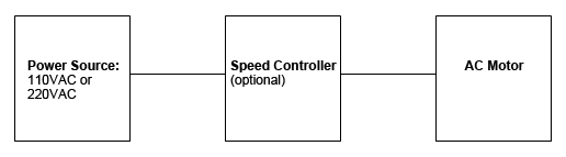 Block Diagram For Systems That Use An Ac Motor