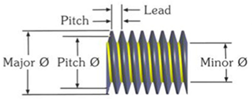 Figure 3: Illustration of the threaded shaft with the pitch and lead.