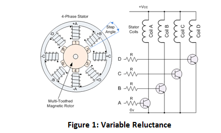 How Does a Variable Reluctance Stepper Motor Work stepper motors largest online offering of stepper motors, drives Single Phase Motor Wiring Diagrams at reclaimingppi.co