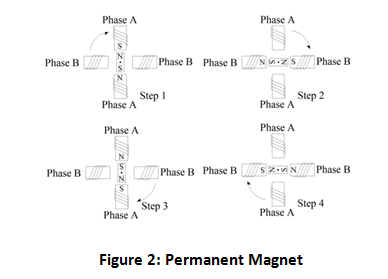 Figure 2: Permanent Magnet