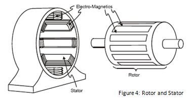 Figure 4: Rotor and Stator