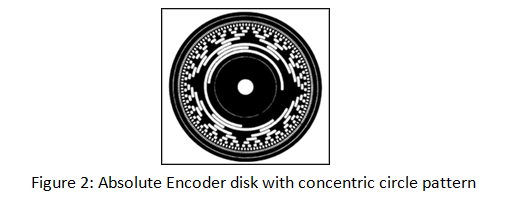 Absolute Encoder disk with concentric circle pattern