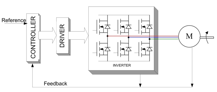 Block Diagram for a Brushless DC Motor