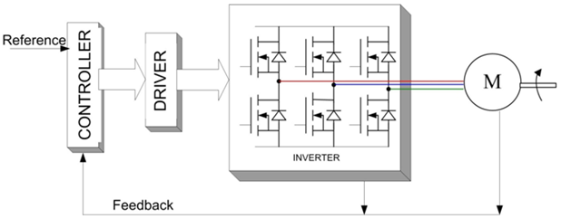Block Diagram of Brushless motor with Controller and Driver