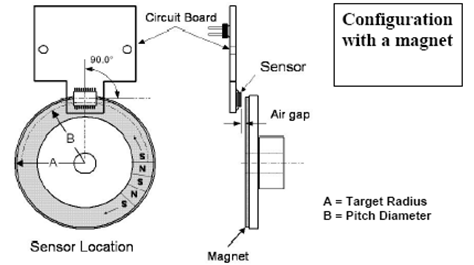 Configuration with magnet