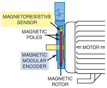 Figure 3 Magnetic Encoder Mounted on Motor
