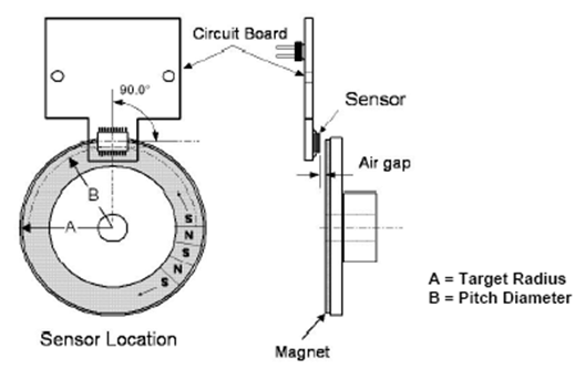 Figure 4 Magnetic Encoder
