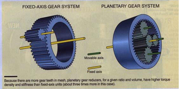 Fixed-Axis vs Planetary Gear System
