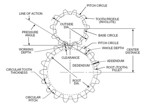 Gear Diagram