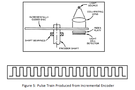 Pulse Train Produced from Incremental Encoder encoders optical and magnetic, incremental and rotary bei encoder wiring diagram at creativeand.co