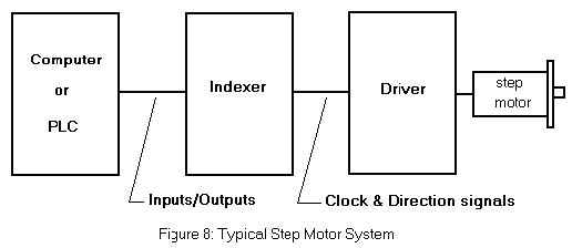 Stepper motor control with plc for Step motors and control systems
