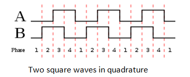 Two square waves in quadrature