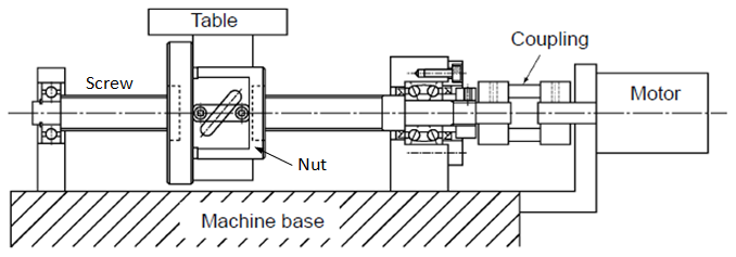 Ball Screw Assembly