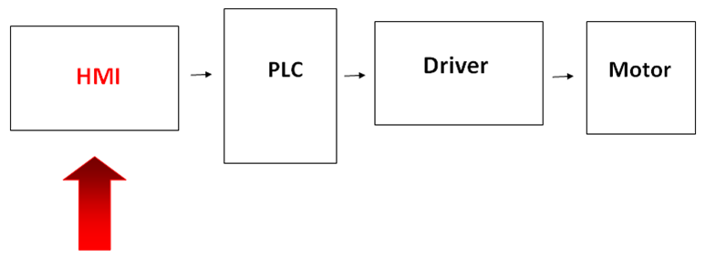 hmi block diagram