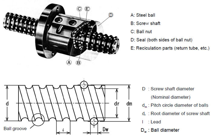 Physical Properties of a Ball Screw